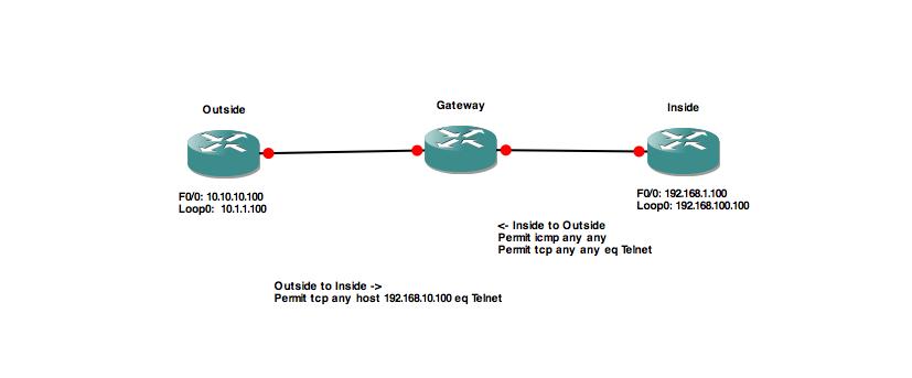 Cisco IOS Zone Based Firewall Example | Nick Bettison