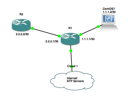 Cisco NTP Authentication to Linux Server | Nick Bettison LINICKX com